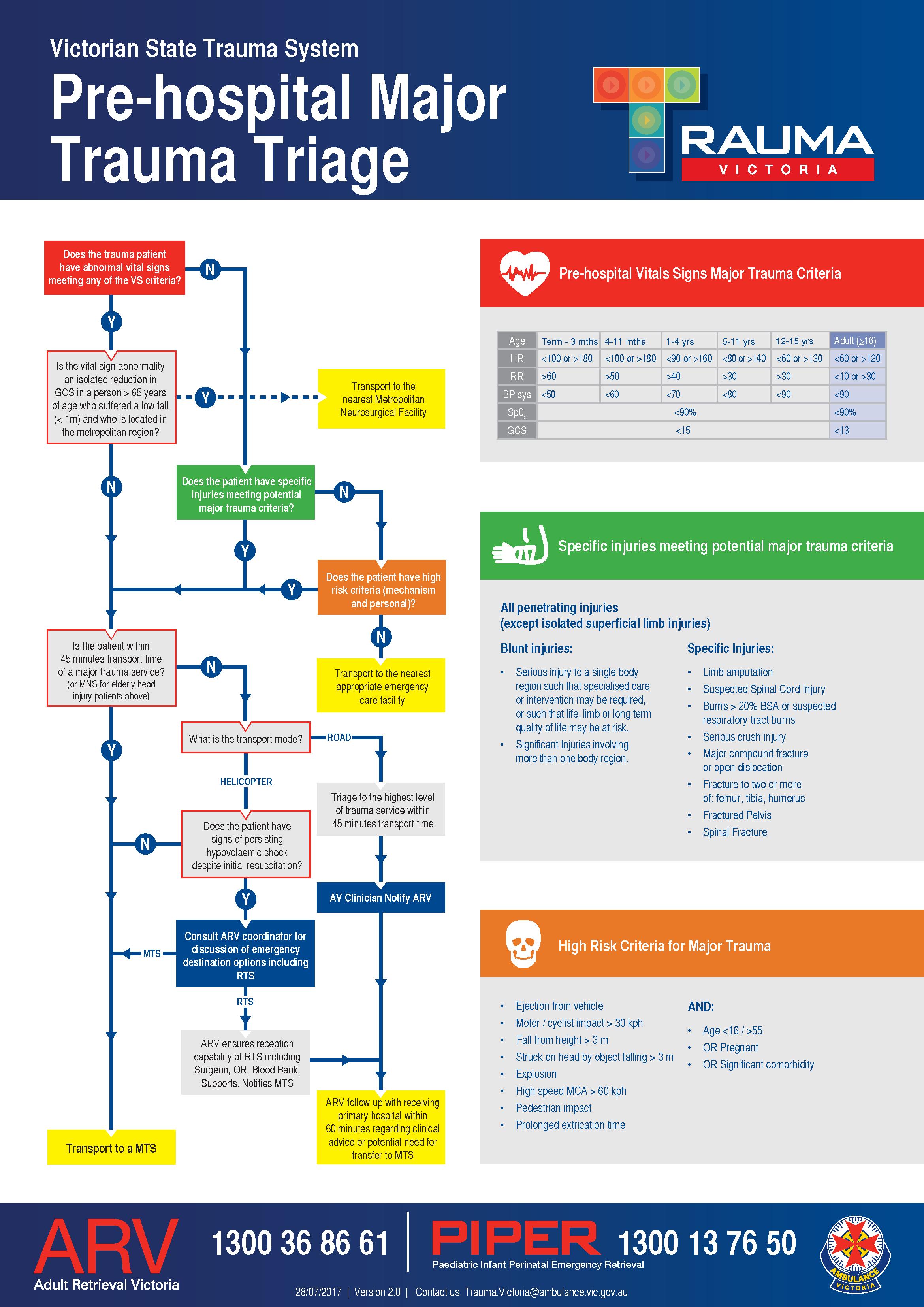 Pre Hospital Triage Rapid Reference Guideline Trauma